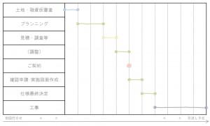 新築計画スケジュール-001